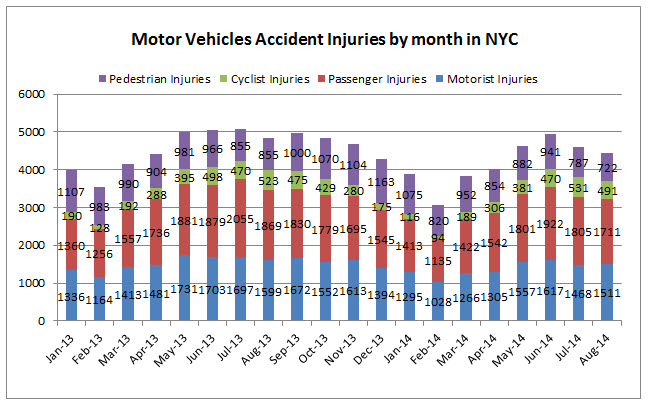 NYC%20traffic%20injuries%20august%202014.jpg
