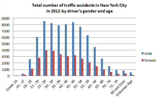 Car Accident Statistics By Gender Usa