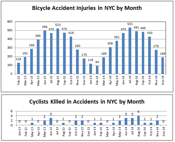 New York Bicycle Accident Personal Injuries and Deaths 2013 2014