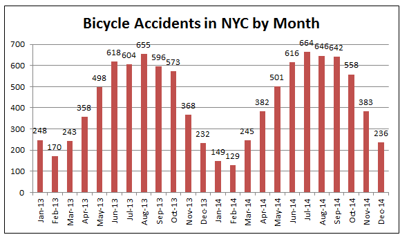 New York Bicycle Accidents 2013 2014