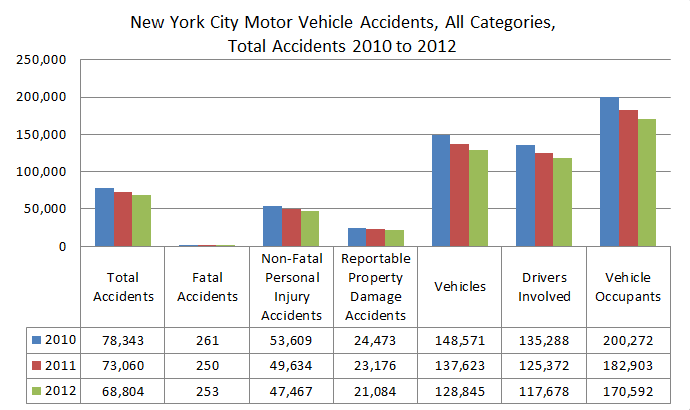 New%20York%20Car%20Accidents%20Total%202010%20to%202012.png
