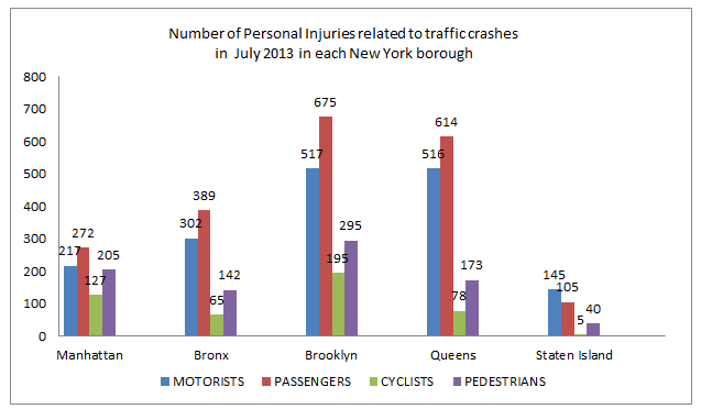 New%20York%20Personal%20Injury%20related%20to%20Taffic.png