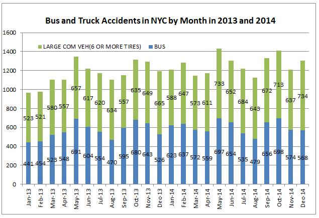 New York bus and truck accidents 2013 2014