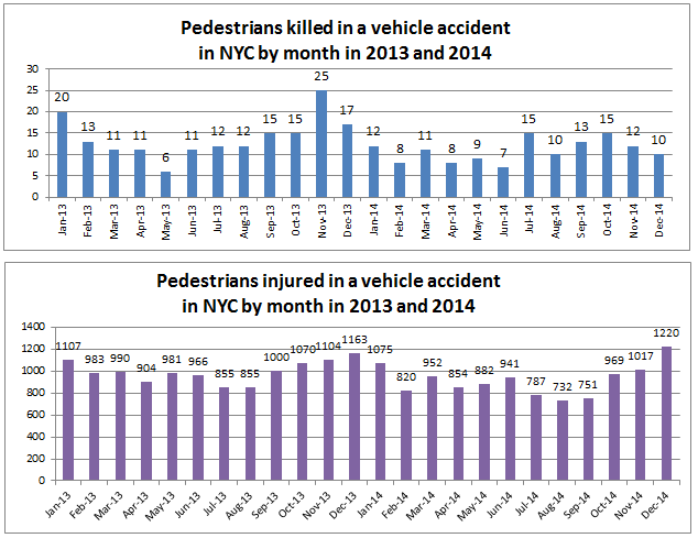 New york pedestrian injuries and deaths 2013 2014