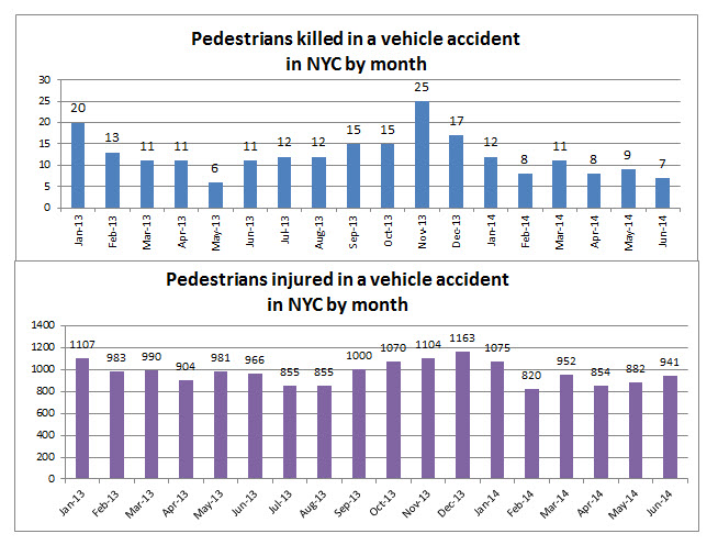Pdedestrain%20accidents%20injury%20death%20NYC%20June%202014.jpg