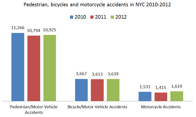 Pedestrian%20bicyle%20and%20motorcycle%20accidents%20in%20NYC.png