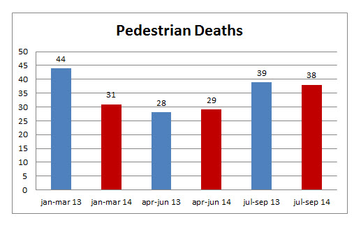 Pedestrian%20deaths%20september%202014.jpg