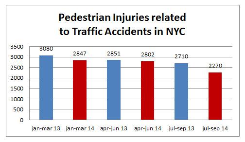 Pedestrian%20injuries%20NYC%20september%202014.jpg