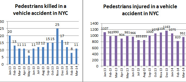Pedestrians%20injured%20and%20killed%20in%20March%202014.jpg