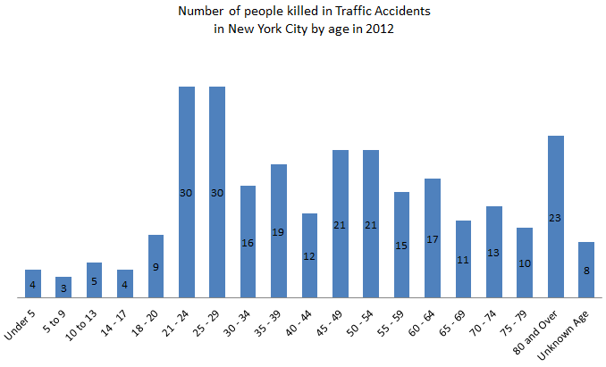 People%20killed%20in%20car%20accidents%20in%20New%20York%20in%202012%20by%20age.png