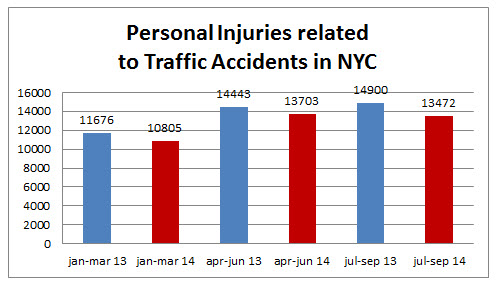 Personal%20injuries%20traffic%20accidents%20september%202014.jpg