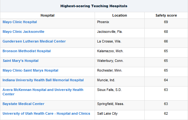 Safe-teaching-hospitals-thumb
