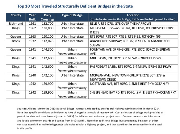 Top%2010%20most%20traveled%20structurally%20deficient%20bridge.png