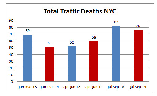 Total%20Traffic%20Deaths%20NYC.jpg