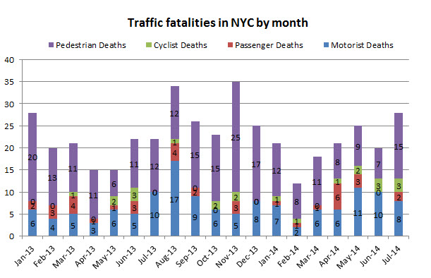 Traffic%20Fatalities%20in%20NYC%20July%202014.jpg