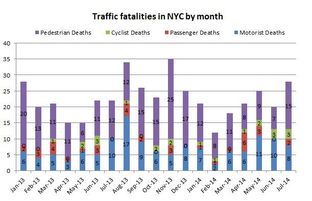 Traffic%20Fatalities%20in%20NYC%20July%202014.jpg