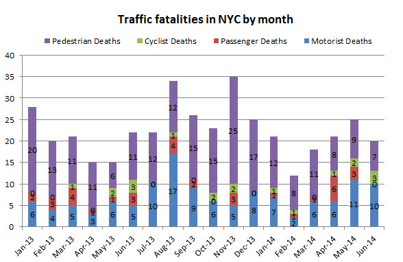 Traffic%20Fatalities%20in%20NYC%20June%202014.jpg