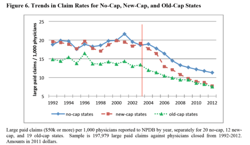 Trends%20in%20Claim%20Rates%20for%20No-Cap%2C%20New-Cap%2C%20and%20Old-Cap%20States.png