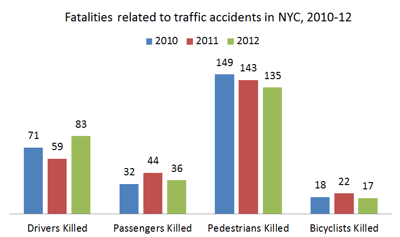 Type%20of%20victims%20in%20new%20york%20fatal%20car%20vehicle%20accidents.png