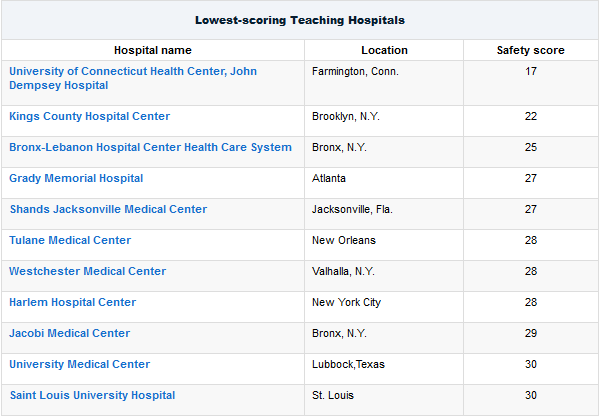 Unsafe-teaching-hospitals-thumb