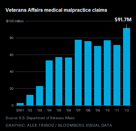 Veterans%20Medical%20Malpractice%20Claims.png