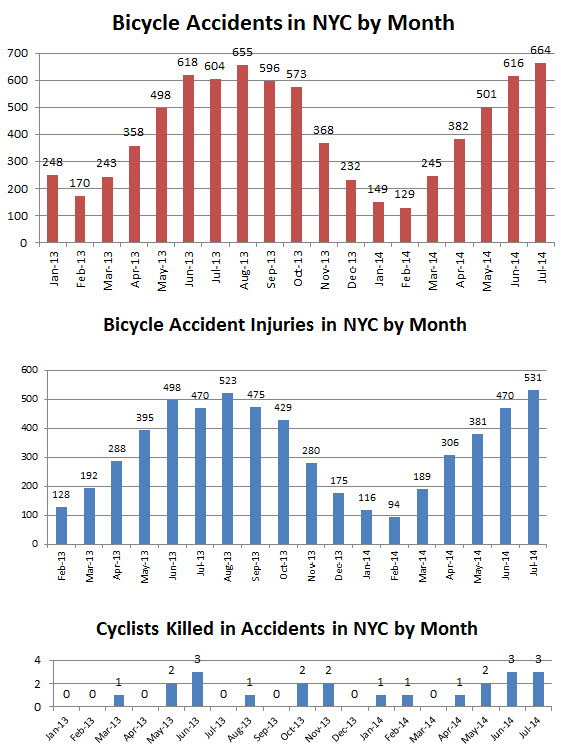 bicycle%20accidents%20injuries%20and%20deaths%20NYC%20July%202014.jpg