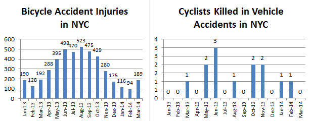 bicyclists%20injured%20and%20killed%20in%20March%202014.jpg
