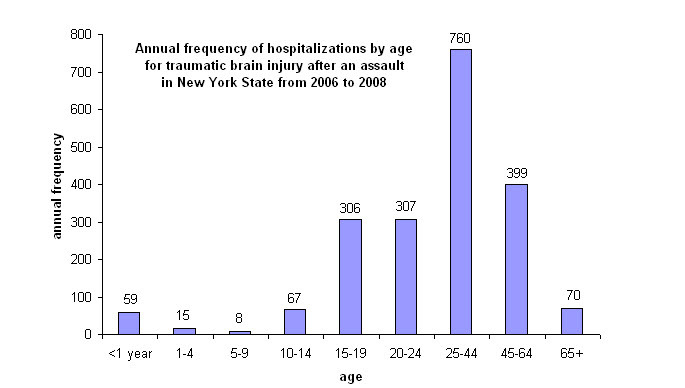 brain%20injury%20assault.jpg