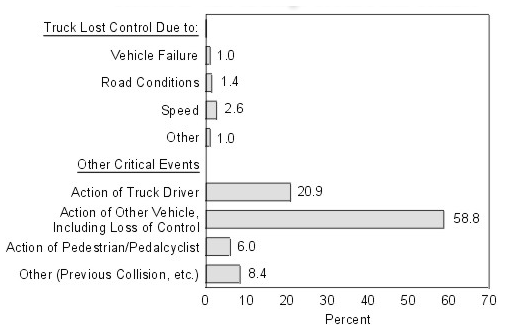 causes%20for%20truck%20crashes.png