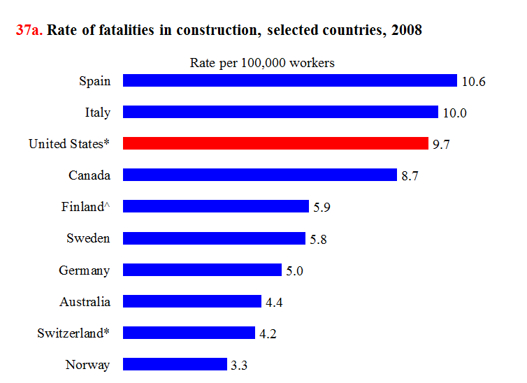 construction%20fatal%20accidents%20by%20country%20rate.png