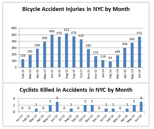 injuries%20and%20deaths%20related%20to%20bicycle%20accidents%20NYC%20June%202014.jpg