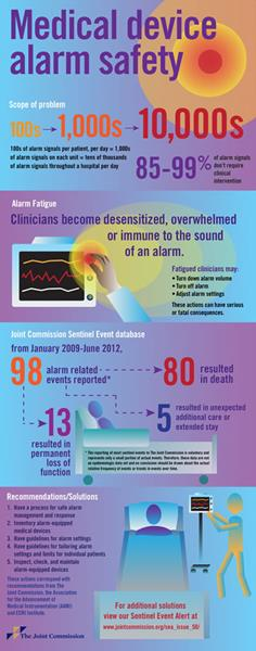 medical_device_alarm_safety_infographic.jpg