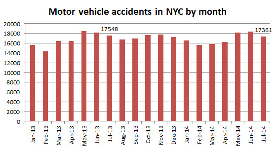 motor%20vehicle%20accidens%20NYC%20July%202014.jpg