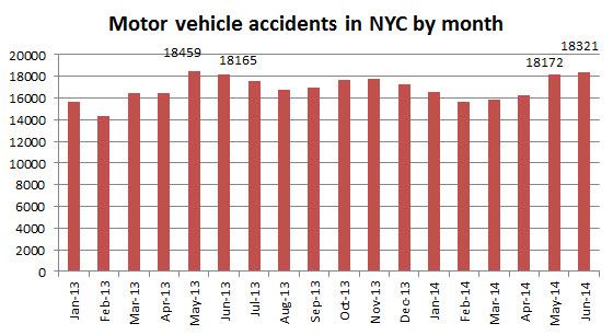 motor%20vehicle%20accidens%20NYC%20June%202014.jpg