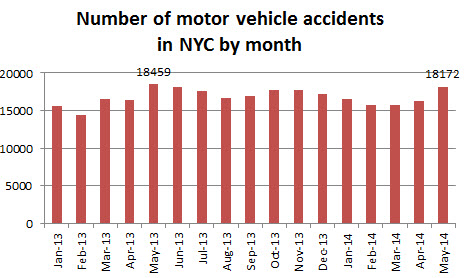 motor%20vehicle%20accidens%20NYC%20May%202014.jpg