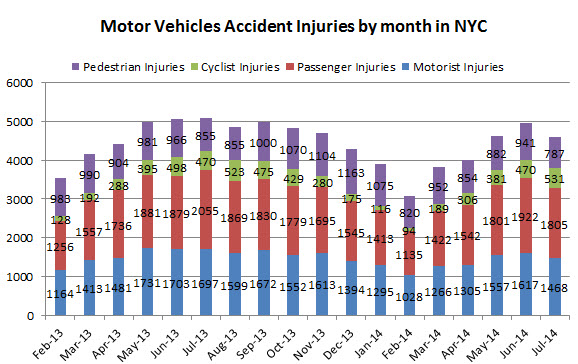 motor%20vehicle%20accident%20injuries%20NYC%20July%202014.jpg
