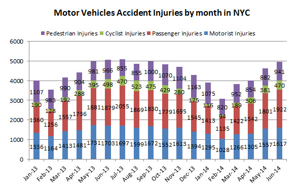 motor%20vehicle%20accident%20injuries%20NYC%20June%202014.jpg