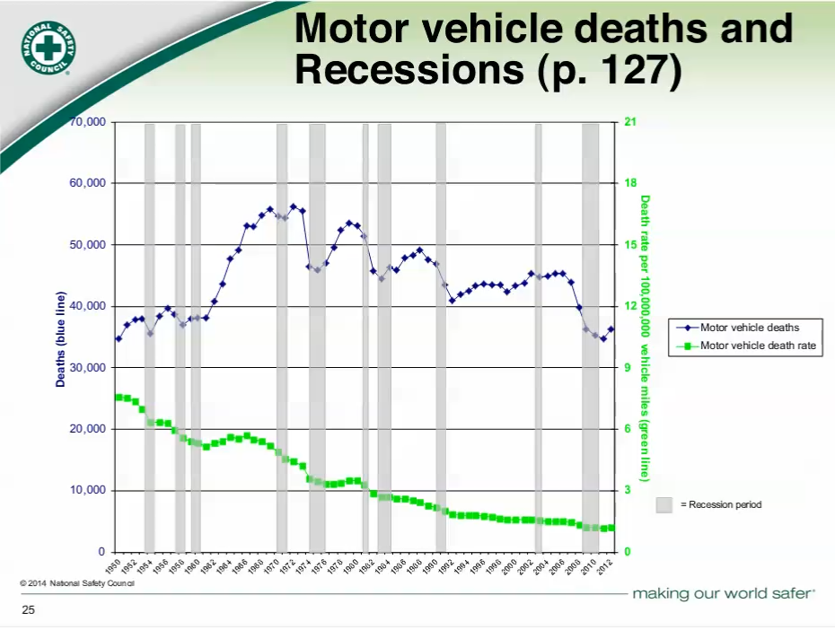 motor%20vehicle%20deaths%20and%20recession.png