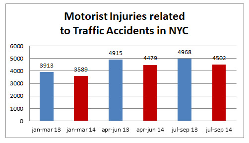 motorist%20injuries%20NYC%20september%202014.jpg