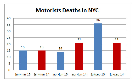 motorists%20deaths%20NYC%20september%202014.jpg