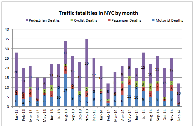 new york traffic accident deaths 2013 2014