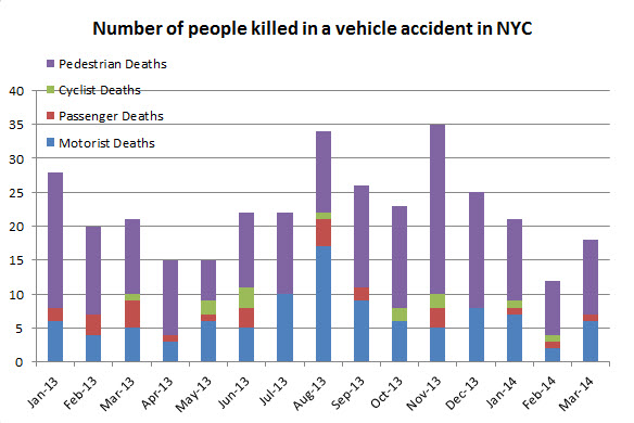 number%20of%20people%20killed%20in%20car%20accidents%20in%20march%202014.jpg