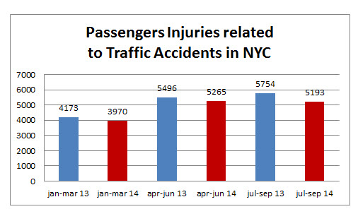 passenger%20injuries%20NYC%20september%202014.jpg