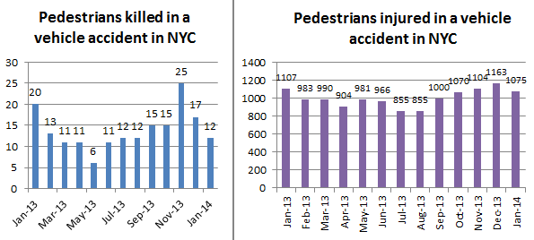 pedestrian%20accidents%20in%20NYC.png