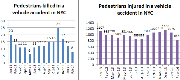 pedestrian%20death%20and%20injuies.png