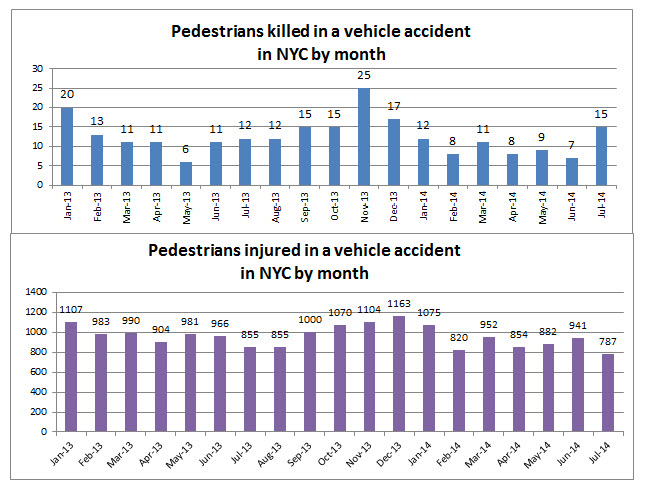 pedestrian%20deaths%20and%20injuries%20NYC%20July%202014.jpg