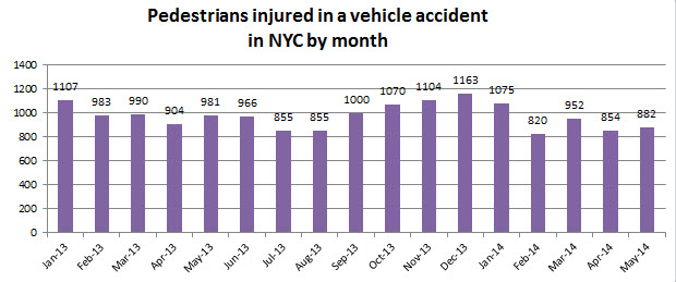 pedestrian%20injuries%20NYC%20may%202014.jpg