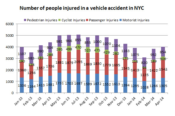 people%20injured%20in%20vehicle%20accidents%20april%202014.jpg