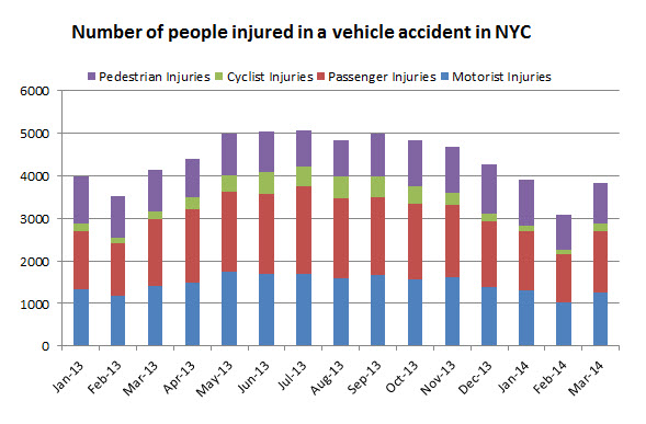 people%20injured%20in%20vehicle%20accidents%20march%202014.jpg