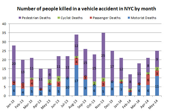 people%20killed%20in%20traffic%20accident%20in%20NYC%20May%2014.jpg